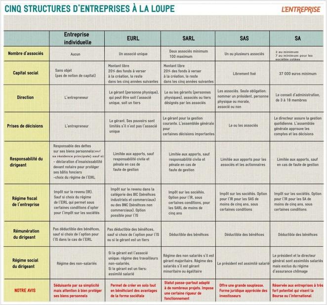 ©l'Express l'Entreprise